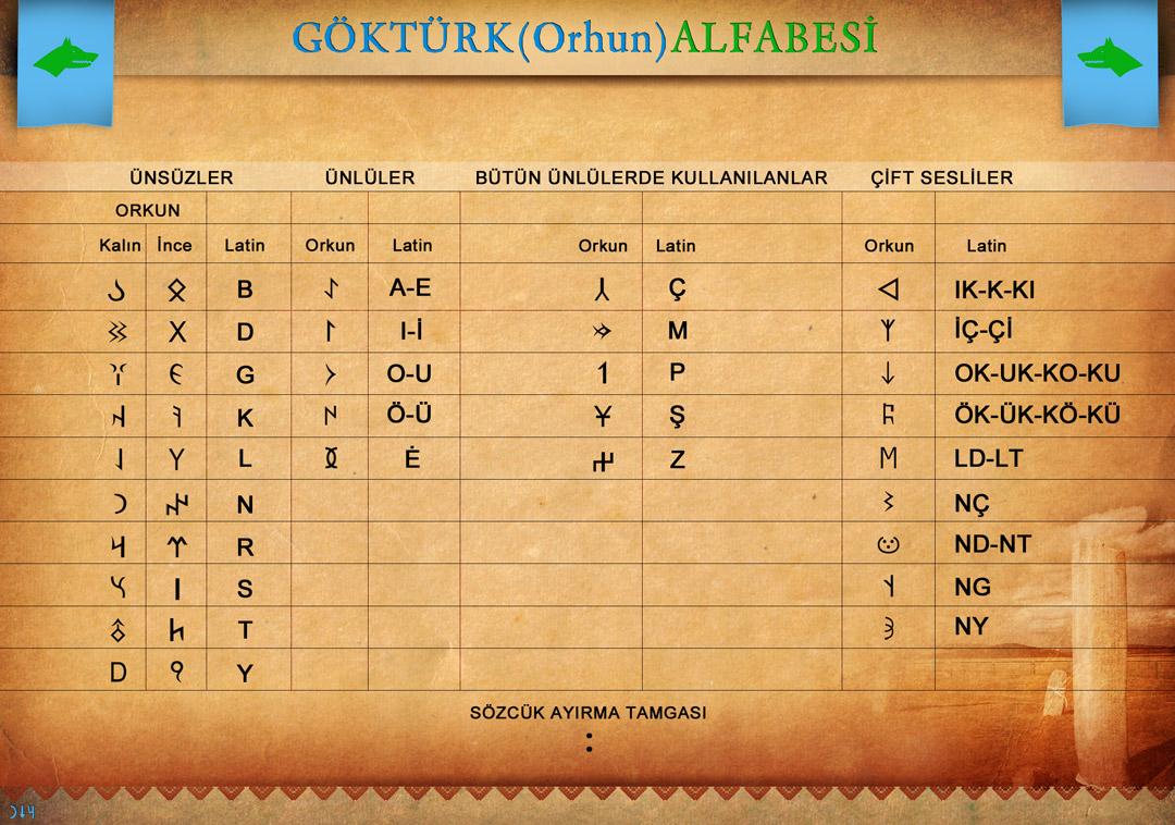 Orhun Alfabesi - www.turkosfer.com